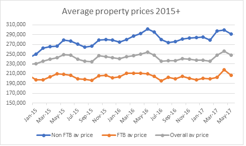 reallymoving-first-time-buyer-property-prices.png