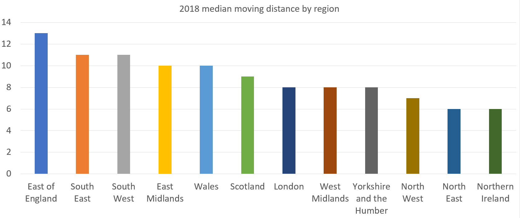Distance-Moved-by-region-(1).png