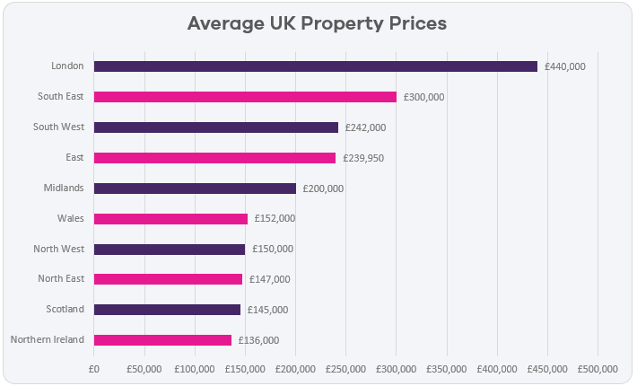 average-property-prices-2018.png