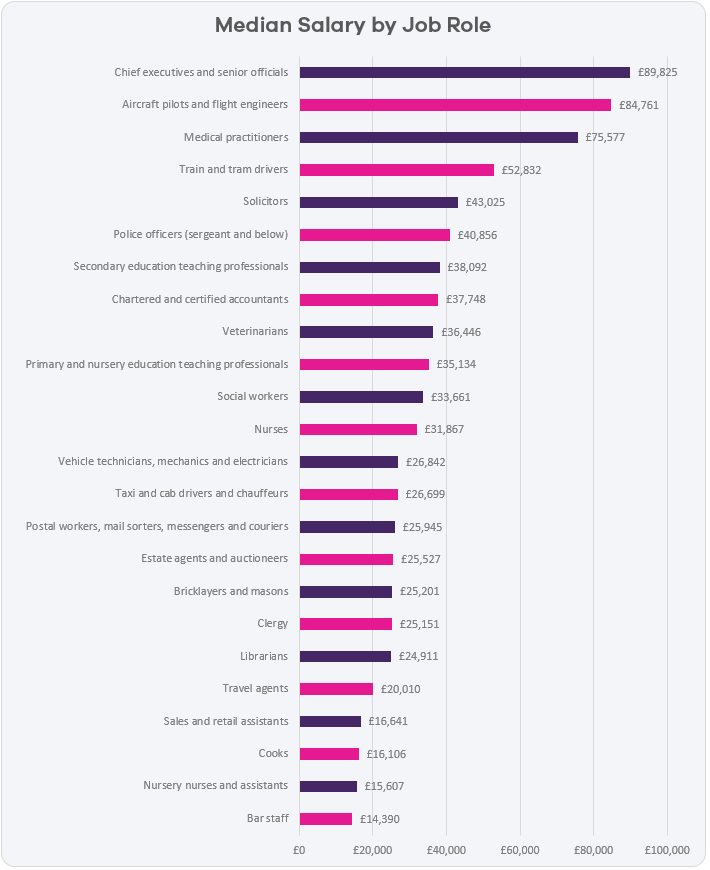 median-salary-by-job-role-2018.png