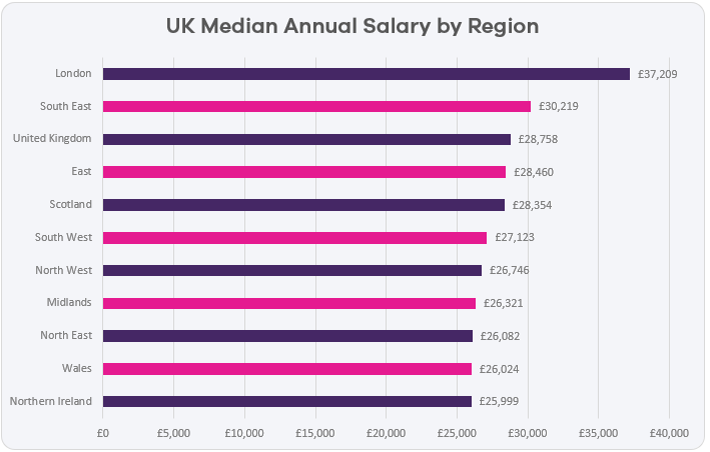 median-salary-by-region-2018.png