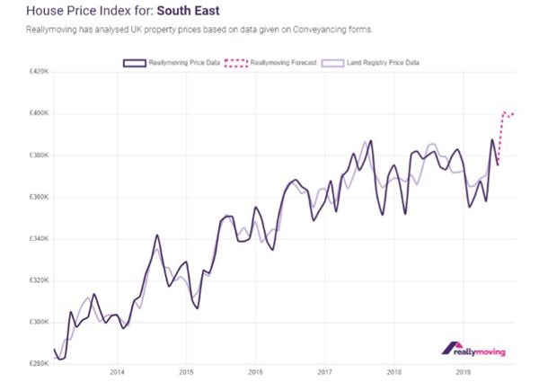 August 2019 House Price Forecast
