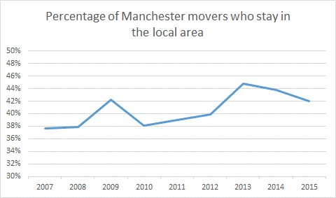 Percentage of Manchester movers who stay in the local area