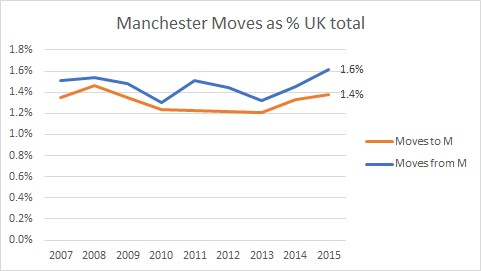 Manchester moves as %25 UK total