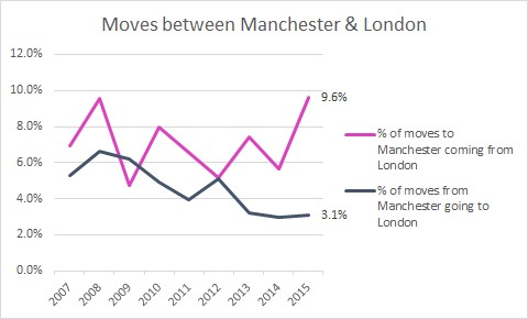 Moves between Manchester & London