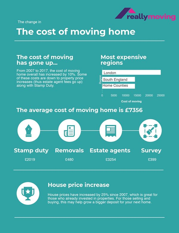 Cost Of Moving >> Upfront Moving Costs Over 30 000 We Don T Think So