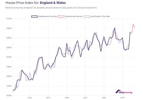 House Price Forecast – July 2019 update shows 1 2% growth in